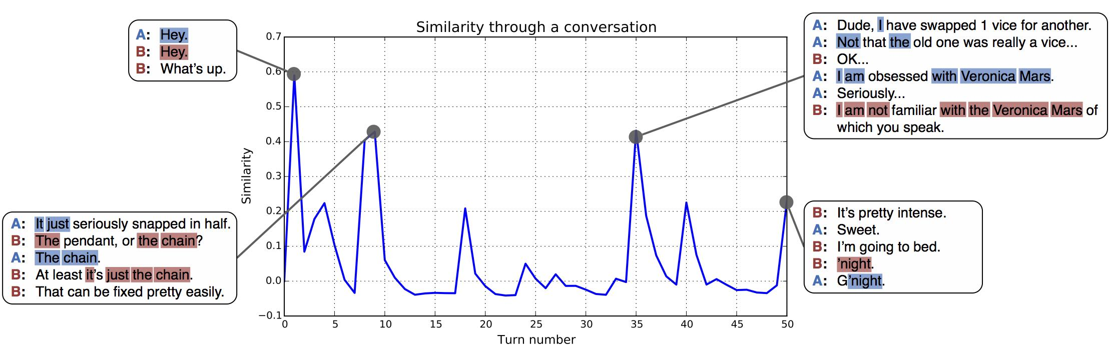 Annotated similarity graph thumbnail