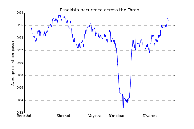 Etnakhta through the Torah