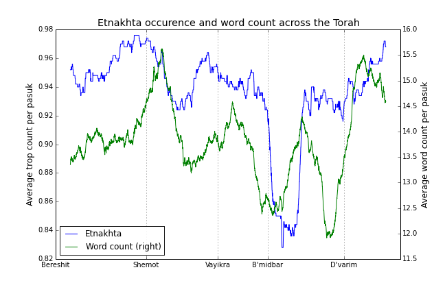 Etnakhta and wordcount through the Torah
